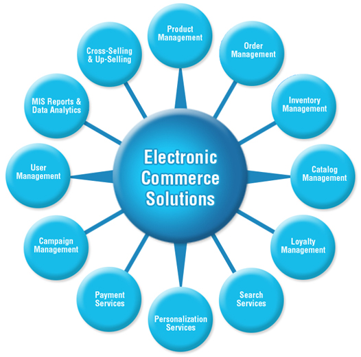 ecommerce-options